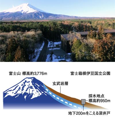 富士の湧水概略図
