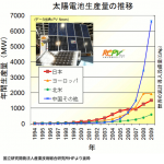 太陽電池生産量の推移